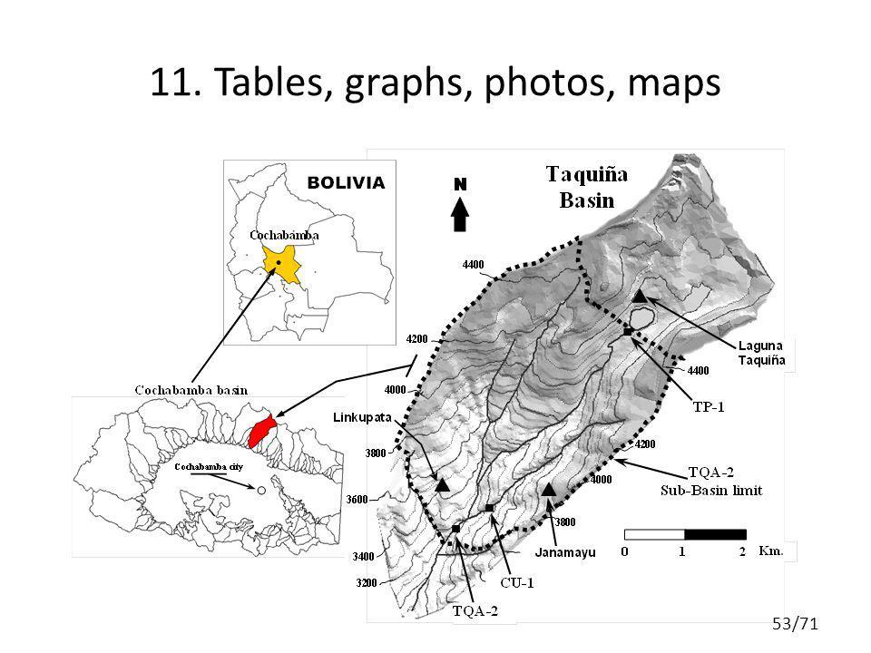 11. Tables, graphs, photos, maps 53/71