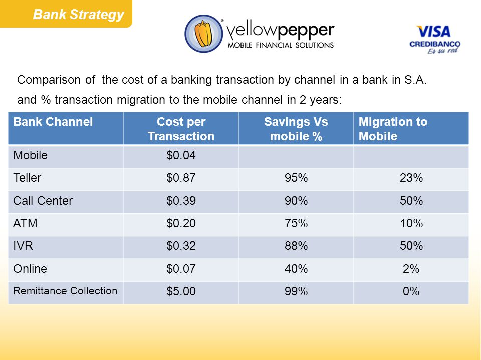 Comparison of the cost of a banking transaction by channel in a bank in S.A.