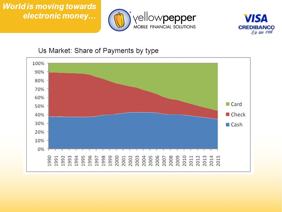 Us Market: Share of Payments by type World is moving towards electronic money…