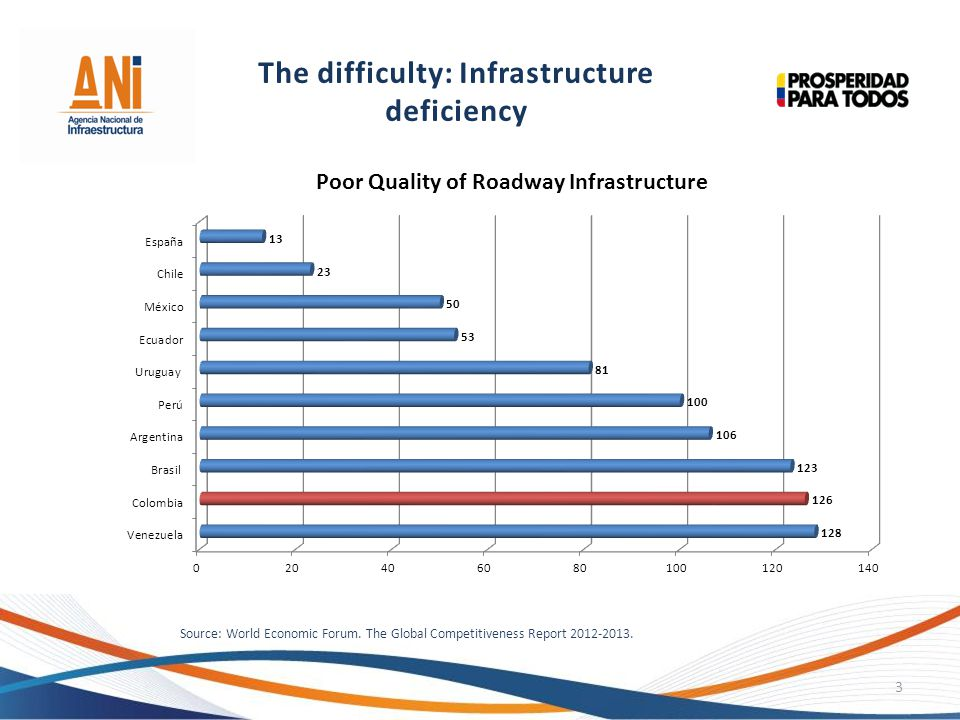 Source: World Economic Forum. The Global Competitiveness Report 2012-2013. 3 The difficulty: Infrastructure deficiency