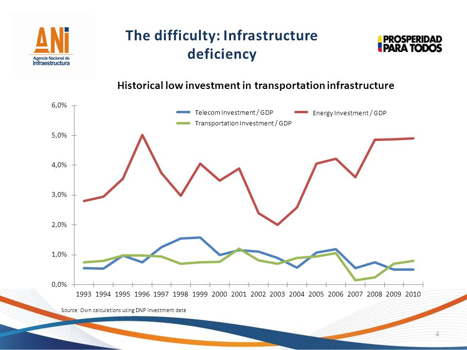 4 Source: Own calculations using DNP investment data Historical low investment in transportation infrastructure