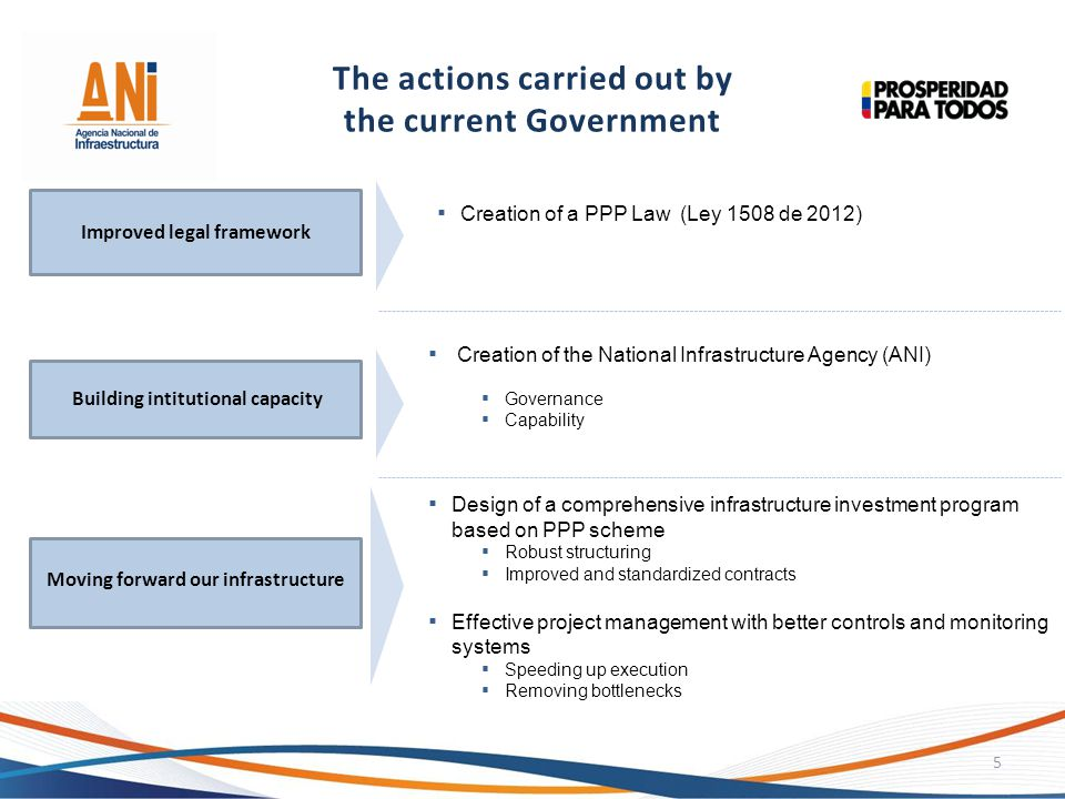 The actions carried out by the current Government 5 Improved legal framework Building intitutional capacity Moving forward our infrastructure Creation