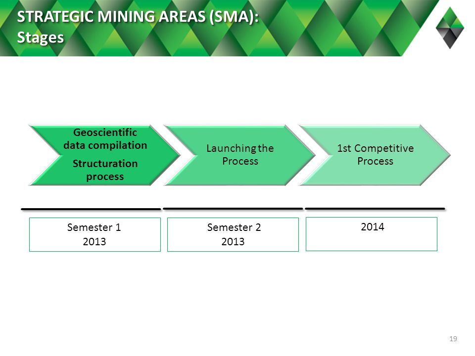 19 Geoscientific data compilation Structuration process Launching the Process 1st Competitive Process Semester 1 2013 Semester 2 2013 2014 STRATEGIC MINING AREAS (SMA): Stages