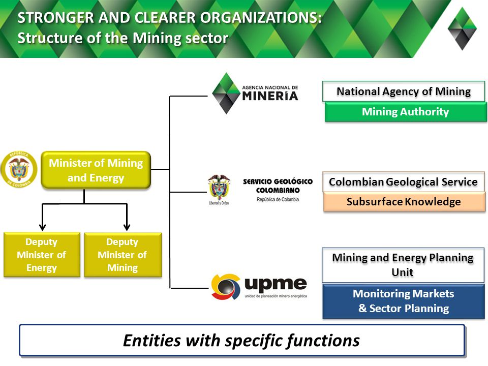 STRONGER AND CLEARER ORGANIZATIONS: Structure of the Mining sector National Agency of Mining Colombian Geological Service Monitoring Markets & Sector Planning Monitoring Markets & Sector Planning Deputy Minister of Mining Deputy Minister of Energy Entities with specific functions Minister of Mining and Energy Mining Authority Subsurface Knowledge Mining and Energy Planning Unit