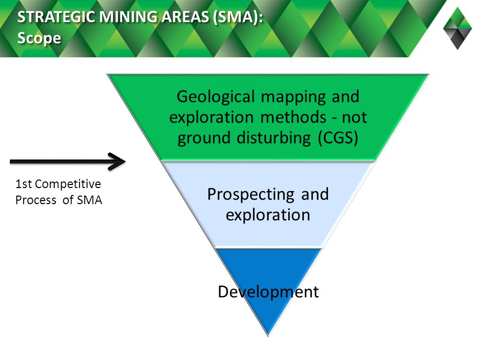 Geological mapping and exploration methods - not ground disturbing (CGS) Prospecting and exploration Development 1st Competitive Process of SMA STRATEGIC MINING AREAS (SMA): Scope