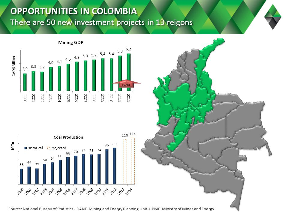 OPPORTUNITIES IN COLOMBIA There are 50 new investment projects in 13 reigons +5,9% Source: National Bureau of Statistics - DANE.