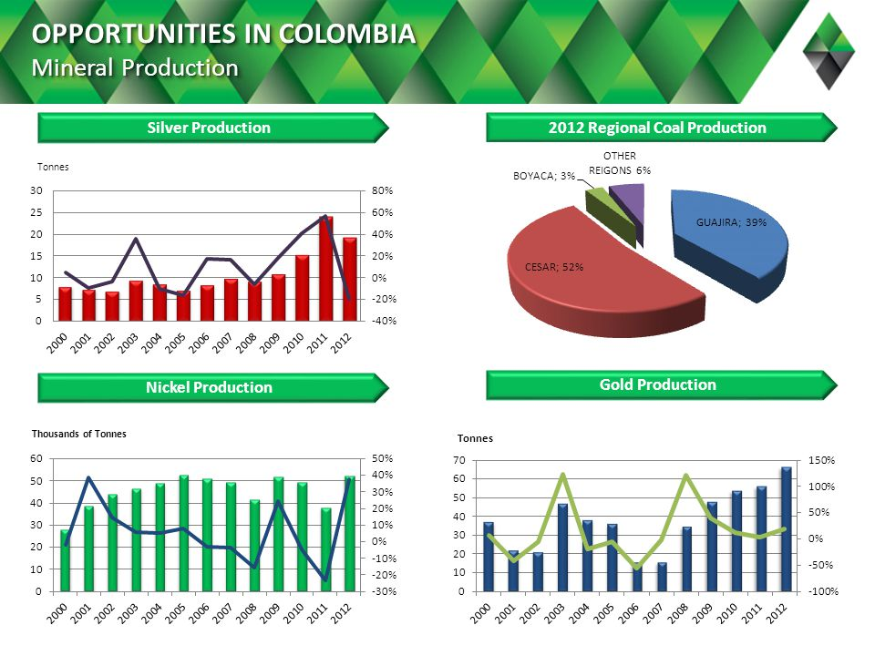 OPPORTUNITIES IN COLOMBIA Mineral Production Nickel Production Gold Production Silver Production2012 Regional Coal Production