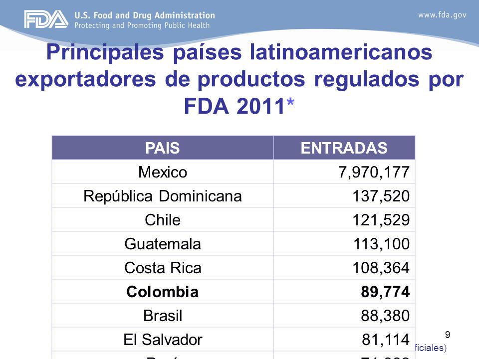9 Principales países latinoamericanos exportadores de productos regulados por FDA 2011* *Fuente: ORADSS (Datos no Oficiales) PAISENTRADAS Mexico7,970,177 República Dominicana137,520 Chile121,529 Guatemala113,100 Costa Rica108,364 Colombia89,774 Brasil88,380 El Salvador81,114 Perú74,662
