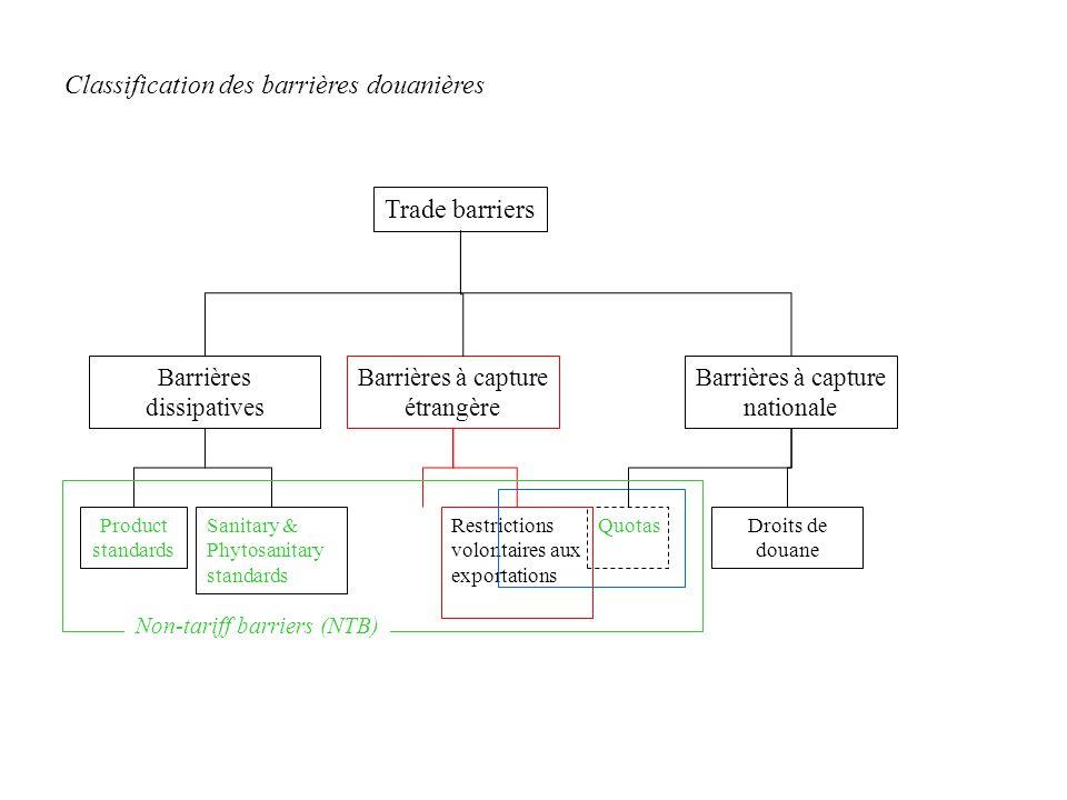 Trade barriers Barrières dissipatives QuotasRestrictions volontaires aux exportations Sanitary & Phytosanitary standards Product standards Droits de douane Barrières à capture étrangère Barrières à capture nationale Classification des barrières douanières Non-tariff barriers (NTB)