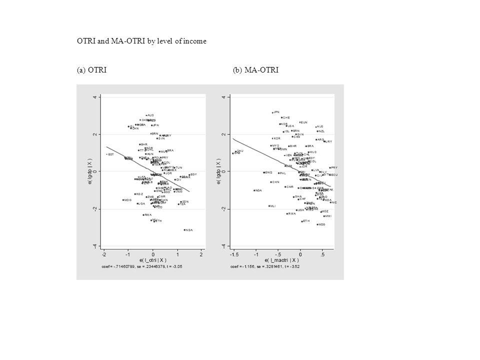OTRI and MA-OTRI by level of income (a) OTRI(b) MA-OTRI