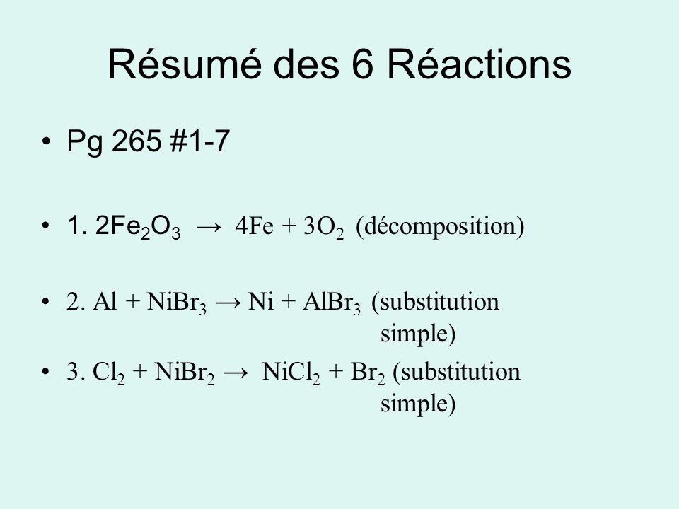 Résumé des 6 Réactions Pg 265 #1-7 1. 2Fe 2 O 3 4Fe + 3O 2 (décomposition) 2.