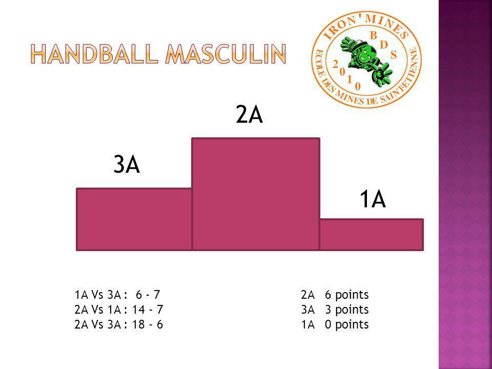 2A 3A 1A 1A Vs 3A : 6 - 7 2A Vs 1A : 14 - 7 2A Vs 3A : 18 - 6 2A 6 points 3A 3 points 1A 0 points