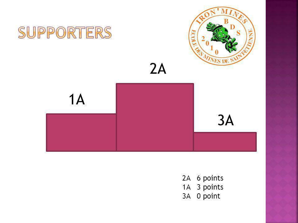 2A 1A 3A 2A 6 points 1A 3 points 3A 0 point