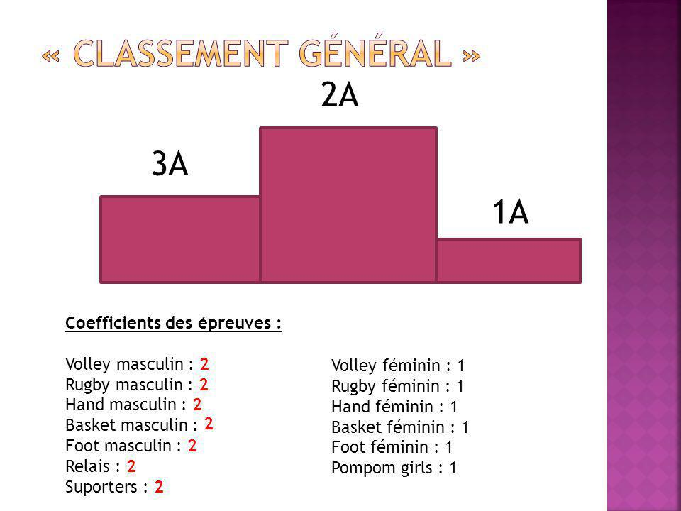 2A 3A 1A Coefficients des épreuves : Volley masculin : 2 Rugby masculin : 2 Hand masculin : 2 Basket masculin : Foot masculin : 2 Relais : 2 Suporters : 2 Volley féminin : 1 Rugby féminin : 1 Hand féminin : 1 Basket féminin : 1 Foot féminin : 1 Pompom girls : 1 2