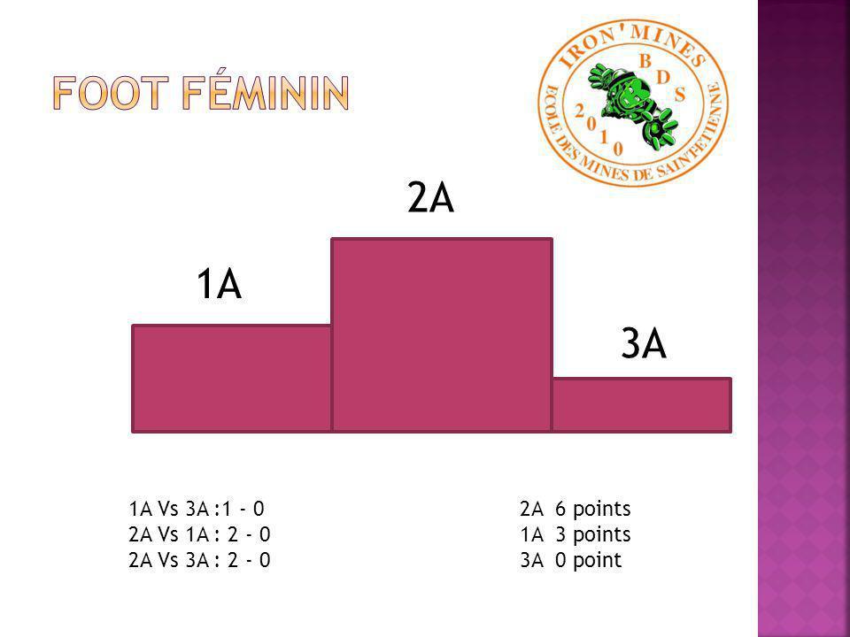 3A 2A 1A 1A Vs 3A : 0 - 2 2A Vs 1A : 4 - 0 2A Vs 3A : 0 - 2 3A 6 points 2A 3 points 1A 0 point