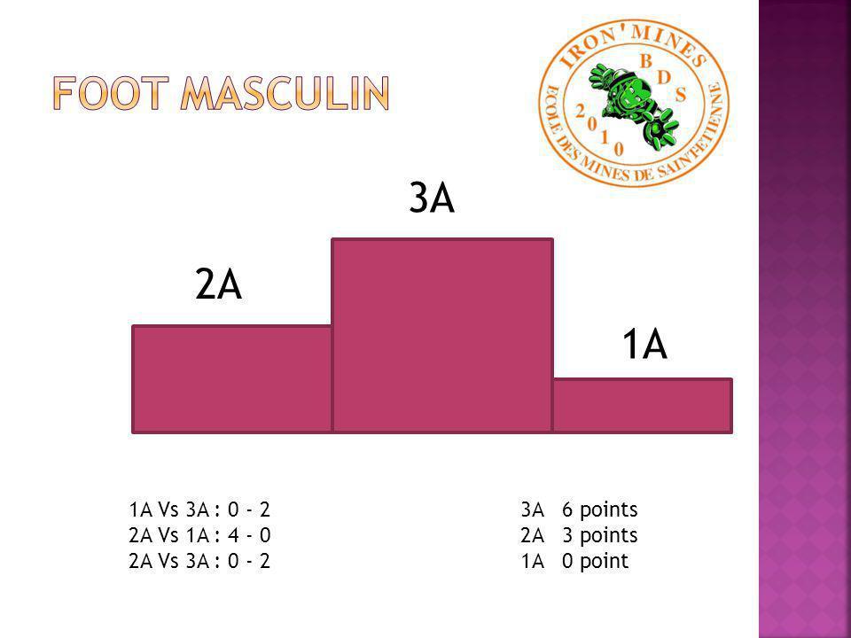 2A 1A 2A Vs 1A : 45 - 0 2A 3 points 1A 0 point