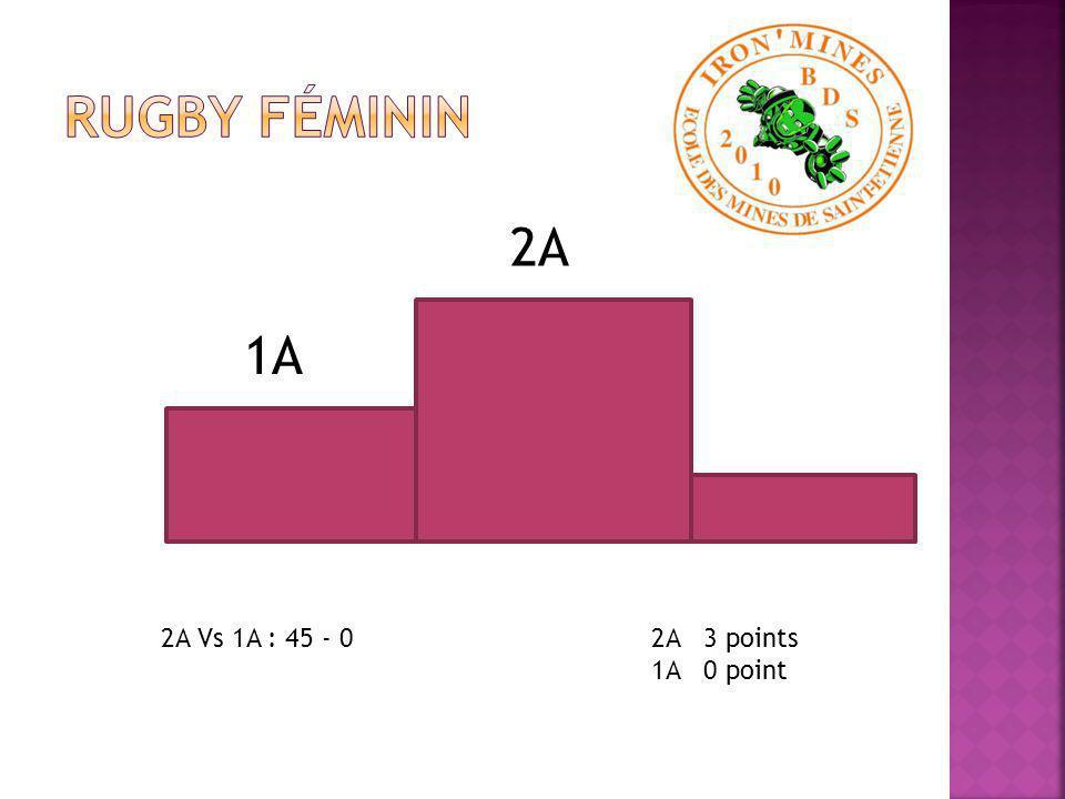 3A 2A 1A Coefficients des épreuves : Volley masculin : 1 Rugby masculin : 50 Hand masculin : 1 Basket masculin : Foot masculin : 50 Relais : 1 Suporters : 1 Volley féminin : 1 Rugby féminin : 1 Hand féminin : 1 Basket féminin : 1 Foot féminin : 1 Pompom girls : 1 1