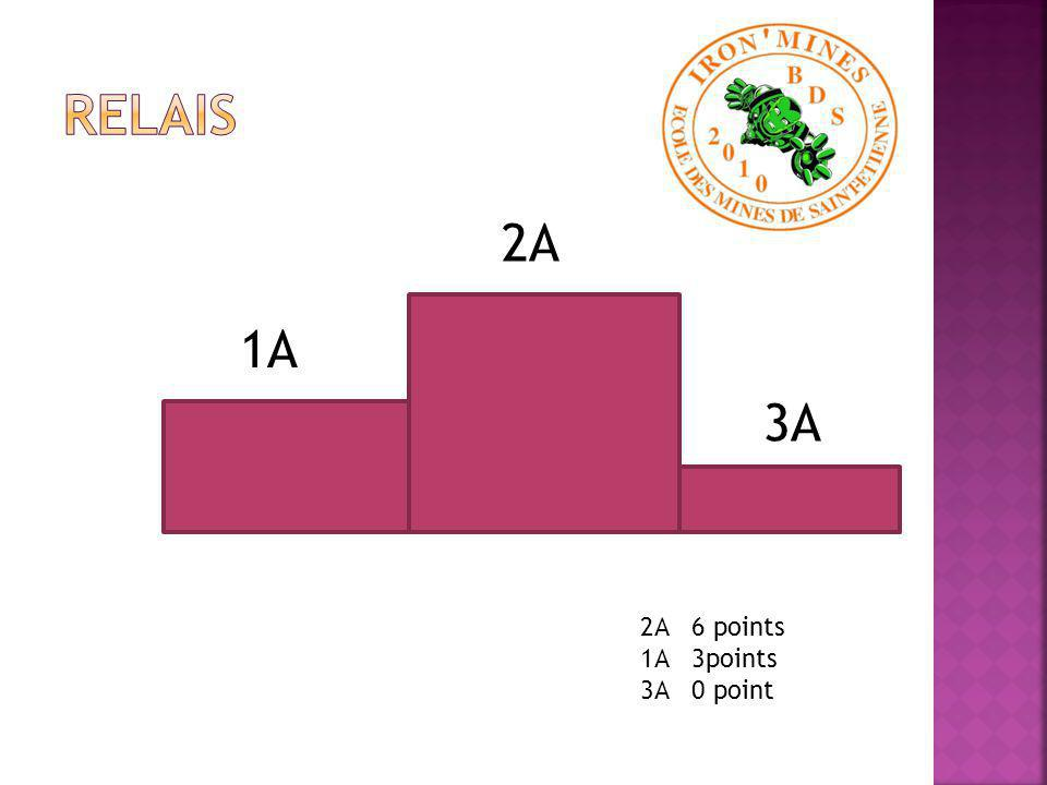 1A 2A 3A Coefficients des épreuves : Volley masculin : 1 Rugby masculin : 1 Hand masculin : 1 Basket masculin : Foot masculin : 1 Relais : 1 Suporters : 1 Volley féminin : 1 Rugby féminin : 1 Hand féminin : 1 Basket féminin : 1 Foot féminin : 1 Pompom girls : 1 Strikers : 1000 1