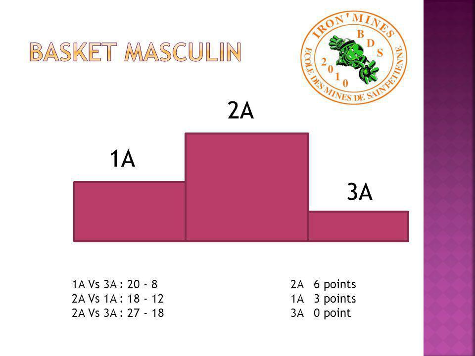 2A 3A 1A 1A Vs 3A : 20 - 25 2A Vs 1A : 25 - 10 2A Vs 3A : 25 - 7 2A 6 points 3A 3 points 1A 0 points