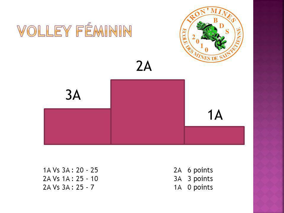 2A 3A 1A 1A Vs 3A : 22 - 25 2A Vs 1A : 25 - 21 2A Vs 3A : 25 - 12 2A 6 points 3A 3 points 1A 0 points