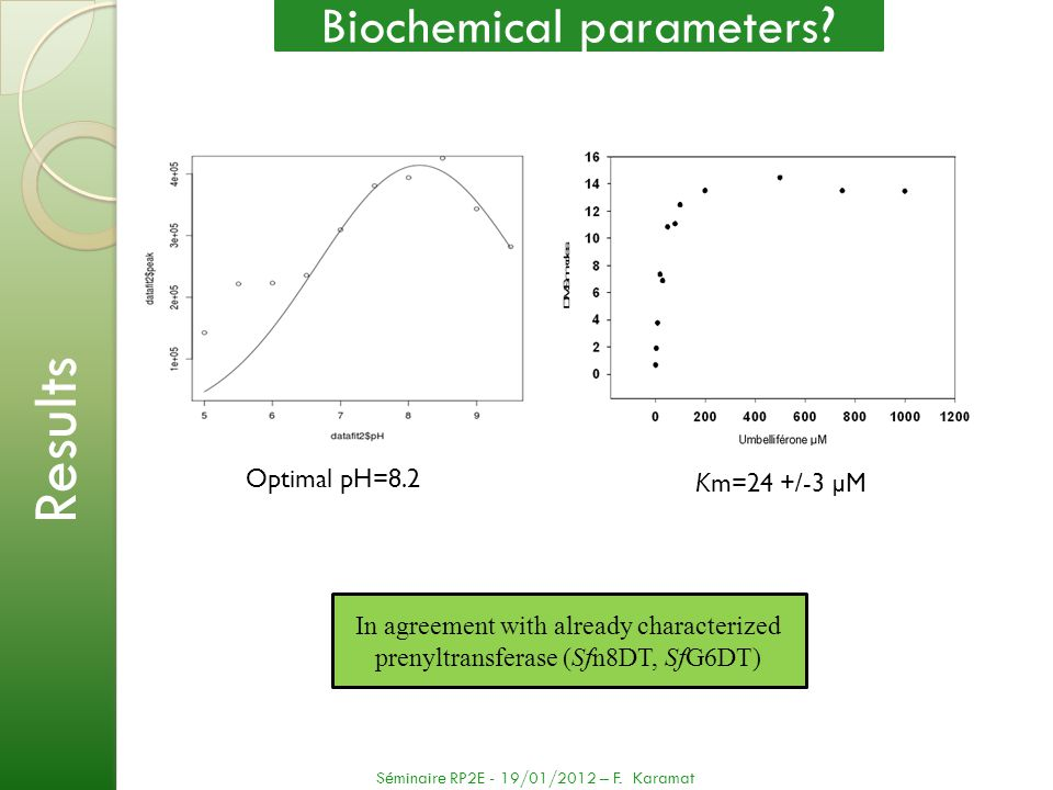 Optimal pH=8.2 Km=24 +/-3 µM Biochemical parameters ? Results Séminaire RP2E - 19/01/2012 – F. Karamat In agreement with already characterized prenylt