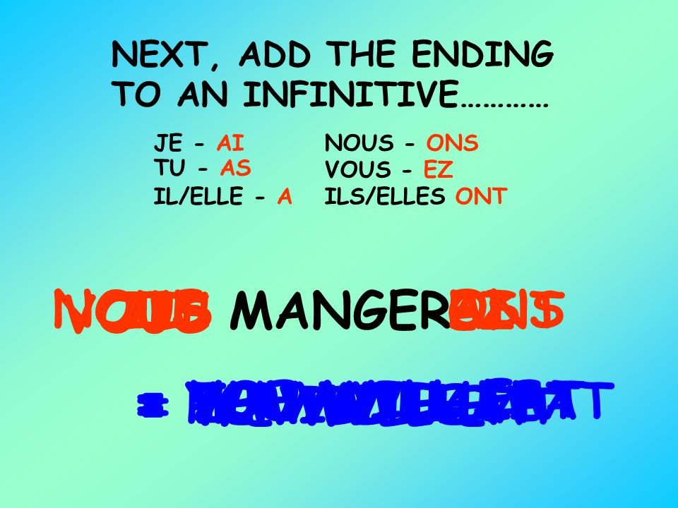 NEXT, ADD THE ENDING TO AN INFINITIVE………… MANGER JE - AI TU - AS IL/ELLE - A NOUS - ONS VOUS - EZ ILS/ELLES ONT JE AI = I WILL EAT TU AS = YOU WILL EA