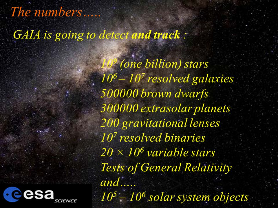 GAIA is going to detect and track : 10 9 (one billion) stars 10 6 – 10 7 resolved galaxies 500000 brown dwarfs 300000 extrasolar planets 200 gravitati
