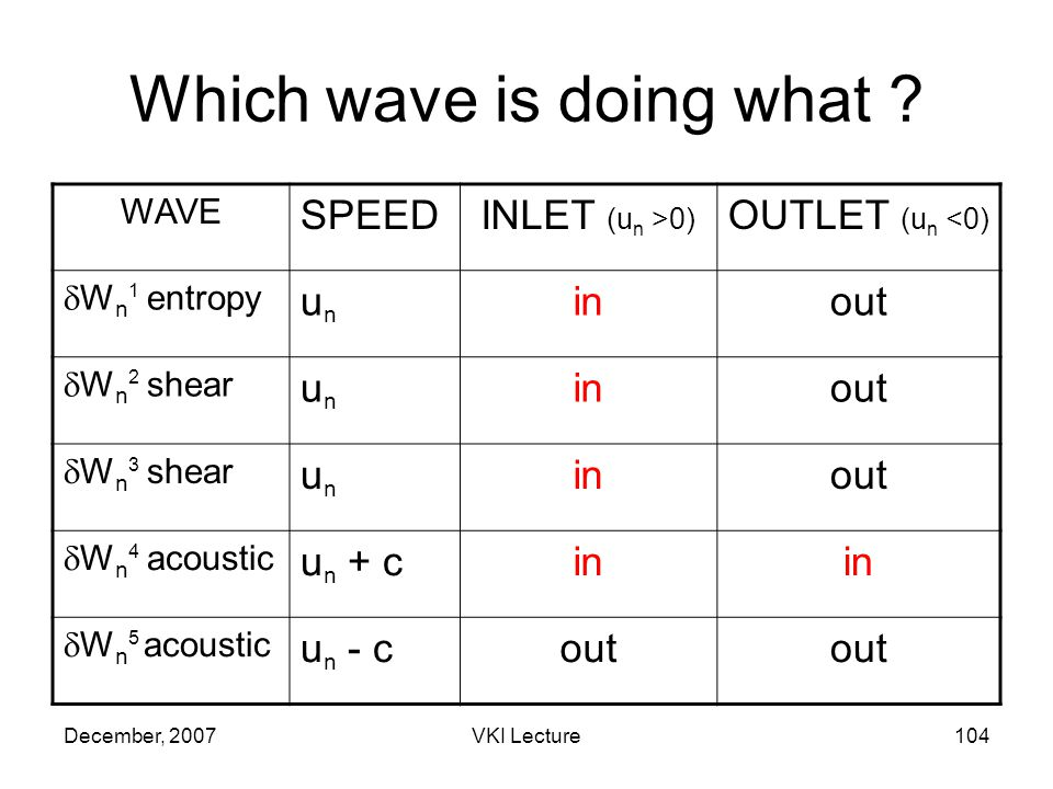 December, 2007VKI Lecture104 Which wave is doing what .
