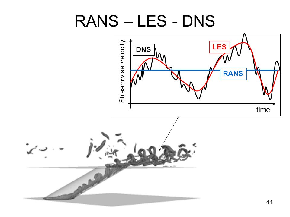 December, 2007VKI Lecture44 RANS – LES - DNS time Streamwise velocity RANS DNS LES
