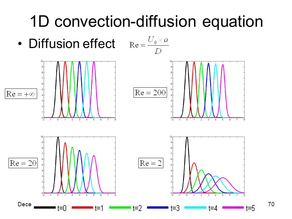 December, 2007VKI Lecture70 1D convection-diffusion equation Diffusion effect