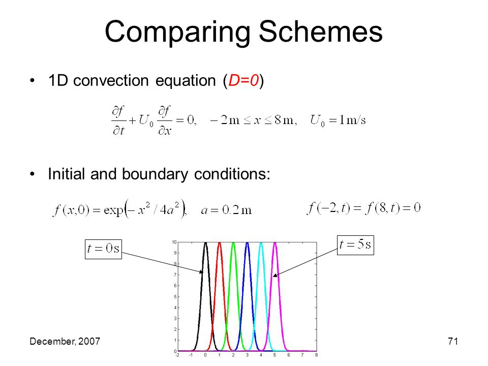 December, 2007VKI Lecture71 1D convection equation (D=0) Initial and boundary conditions: Comparing Schemes