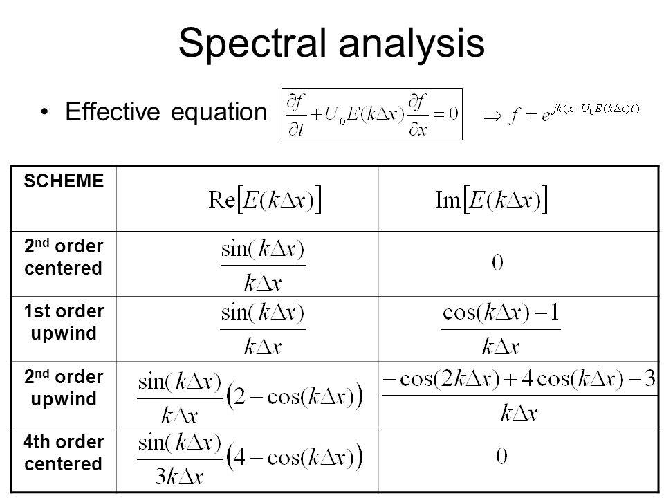 December, 2007VKI Lecture79 Effective equation SCHEME 2 nd order centered 1st order upwind 2 nd order upwind 4th order centered Spectral analysis