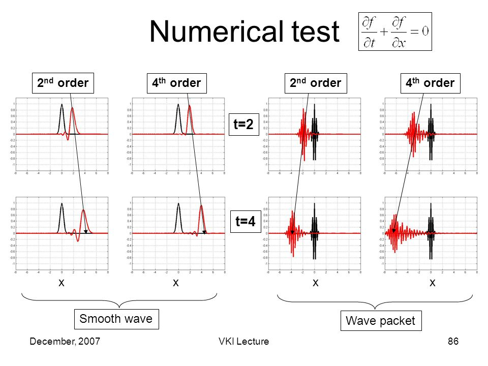 December, 2007VKI Lecture86 Numerical test t=2 t=4 Smooth wave Wave packet x xxx 2 nd order 4 th order