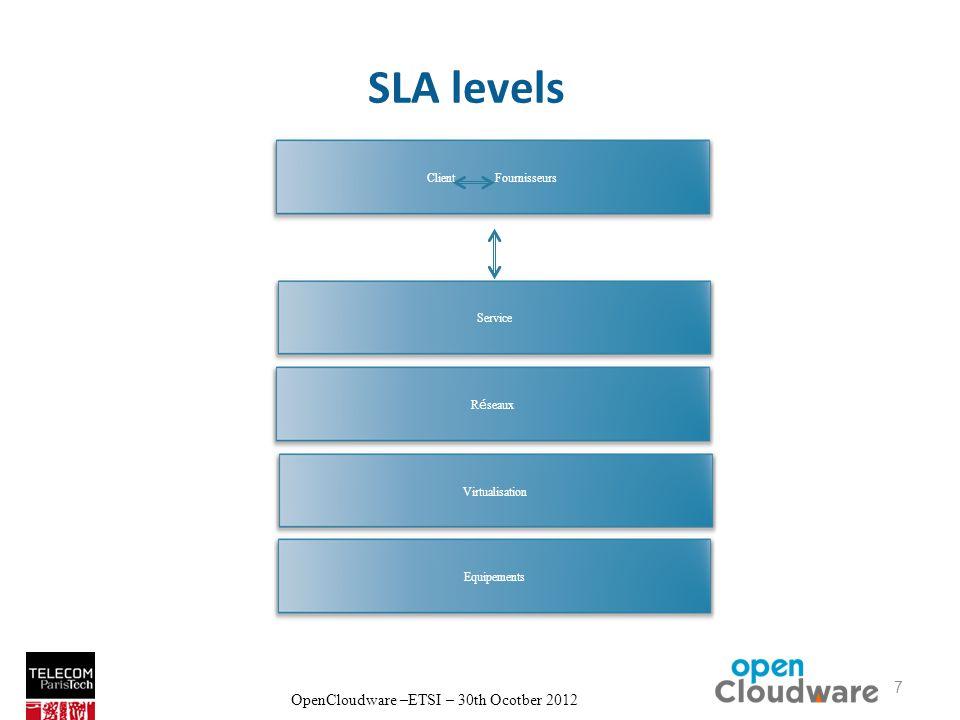 OpenCloudware –ETSI – 30th Ocotber 2012 SLA levels 7 Virtualisation Client Fournisseurs Service R é seaux Virtualisation Equipements 7