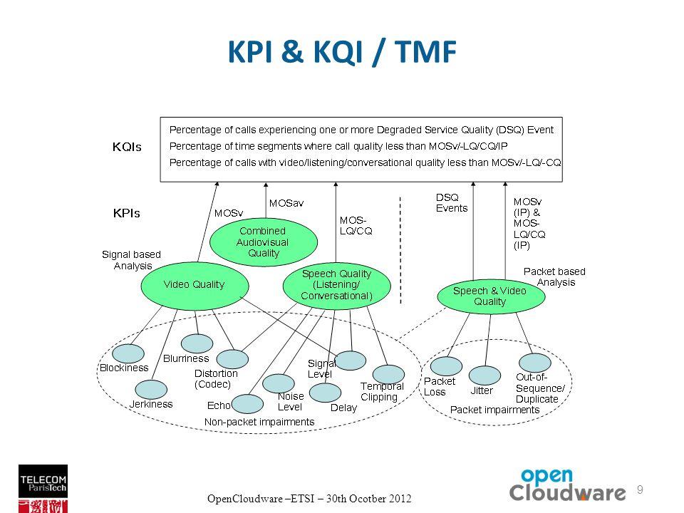 OpenCloudware –ETSI – 30th Ocotber 2012 KPI & KQI / TMF 9