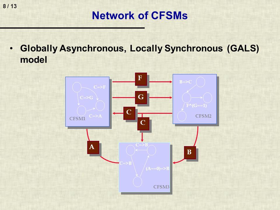 8 / 13 Network of CFSMs CFSM2 CFSM3 C=>G CFSM1 C=>F B=>C F^(G==1) (A==0)=>B C=>A CFSM1 CFSM2 C=>B F G C C B A C=>G C=>B Globally Asynchronous, Locally