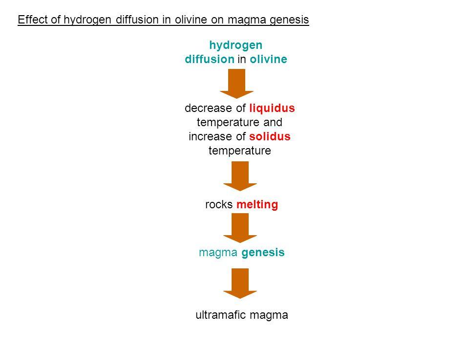 hydrogen diffusion in olivine decrease of liquidus temperature and increase of solidus temperature rocks melting ultramafic magma Effect of hydrogen diffusion in olivine on magma genesis magma genesis