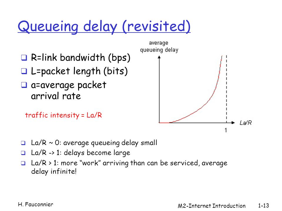 M2-Internet Introduction 1-13 Queueing delay (revisited) R=link bandwidth (bps) L=packet length (bits) a=average packet arrival rate traffic intensity = La/R La/R ~ 0: average queueing delay small La/R -> 1: delays become large La/R > 1: more work arriving than can be serviced, average delay infinite.