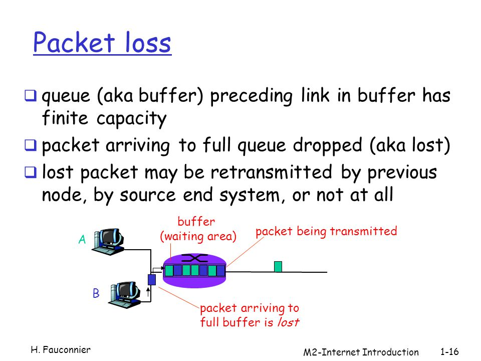 M2-Internet Introduction 1-16 Packet loss queue (aka buffer) preceding link in buffer has finite capacity packet arriving to full queue dropped (aka lost) lost packet may be retransmitted by previous node, by source end system, or not at all A B packet being transmitted packet arriving to full buffer is lost buffer (waiting area) H.