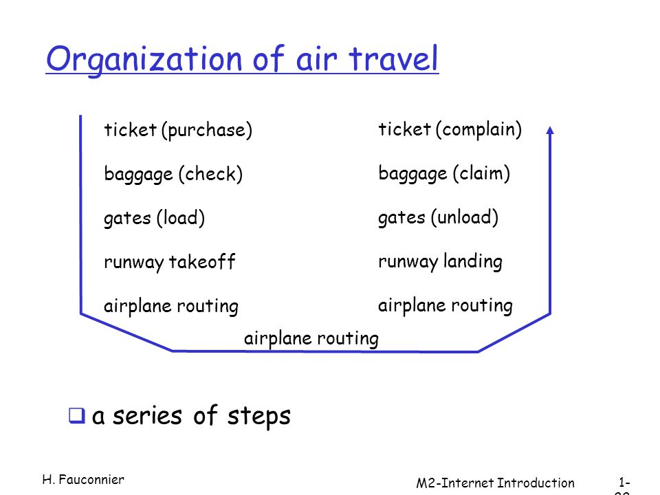 M2-Internet Introduction Organization of air travel a series of steps ticket (purchase) baggage (check) gates (load) runway takeoff airplane routing ticket (complain) baggage (claim) gates (unload) runway landing airplane routing H.
