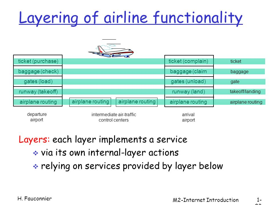 M2-Internet Introduction ticket (purchase) baggage (check) gates (load) runway (takeoff) airplane routing departure airport arrival airport intermediate air-traffic control centers airplane routing ticket (complain) baggage (claim gates (unload) runway (land) airplane routing ticket baggage gate takeoff/landing airplane routing Layering of airline functionality Layers: each layer implements a service via its own internal-layer actions relying on services provided by layer below H.