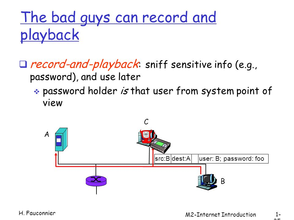M2-Internet Introduction The bad guys can record and playback record-and-playback : sniff sensitive info (e.g., password), and use later password holder is that user from system point of view A B C src:B dest:A user: B; password: foo H.
