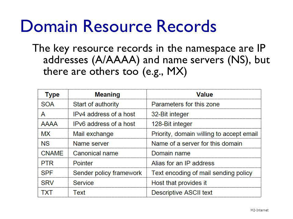 Domain Resource Records The key resource records in the namespace are IP addresses (A/AAAA) and name servers (NS), but there are others too (e.g., MX)