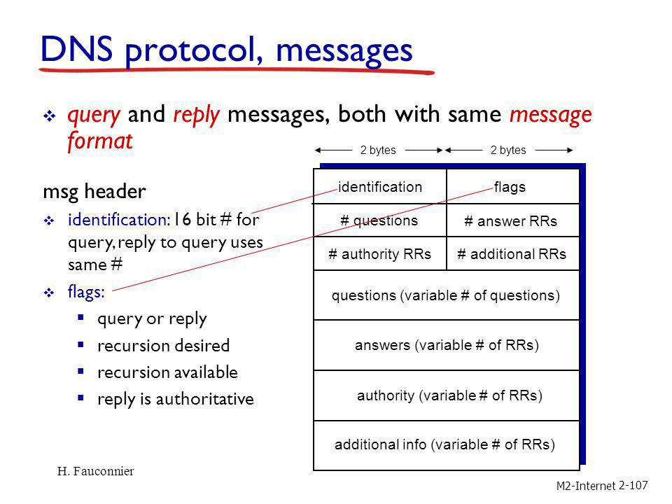 2-107 DNS protocol, messages query and reply messages, both with same message format msg header identification: 16 bit # for query, reply to query use