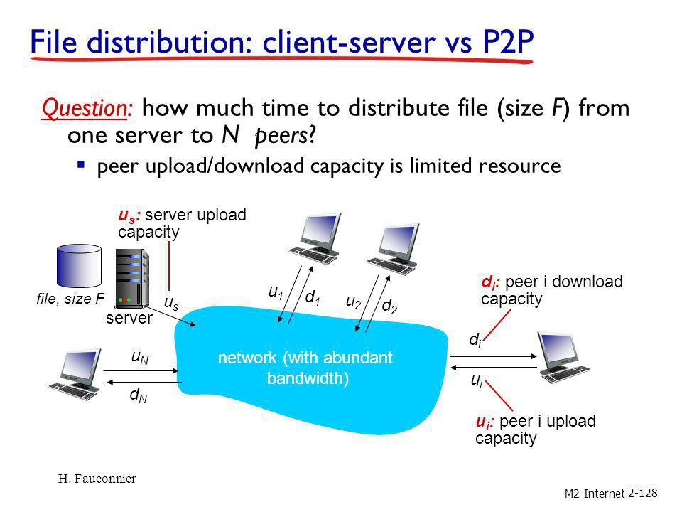 M2-Internet 2-128 File distribution: client-server vs P2P Question: how much time to distribute file (size F) from one server to N peers? peer upload/