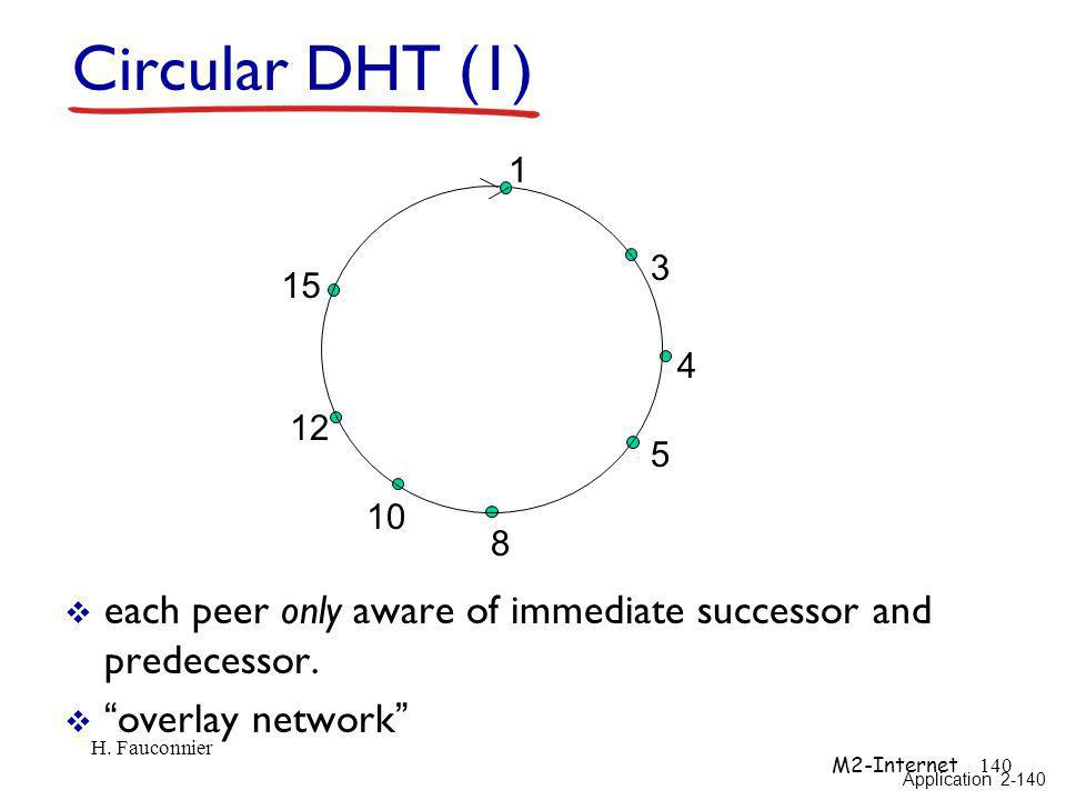 1 3 4 5 8 10 12 15 Circular DHT (1) each peer only aware of immediate successor and predecessor. overlay network Application 2-140 H. Fauconnier M2-In
