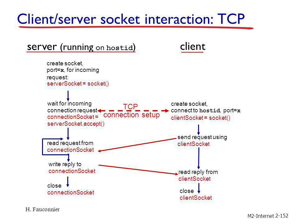 M2-Internet 2-152 Client/server socket interaction: TCP wait for incoming connection request connectionSocket = serverSocket.accept() create socket, p