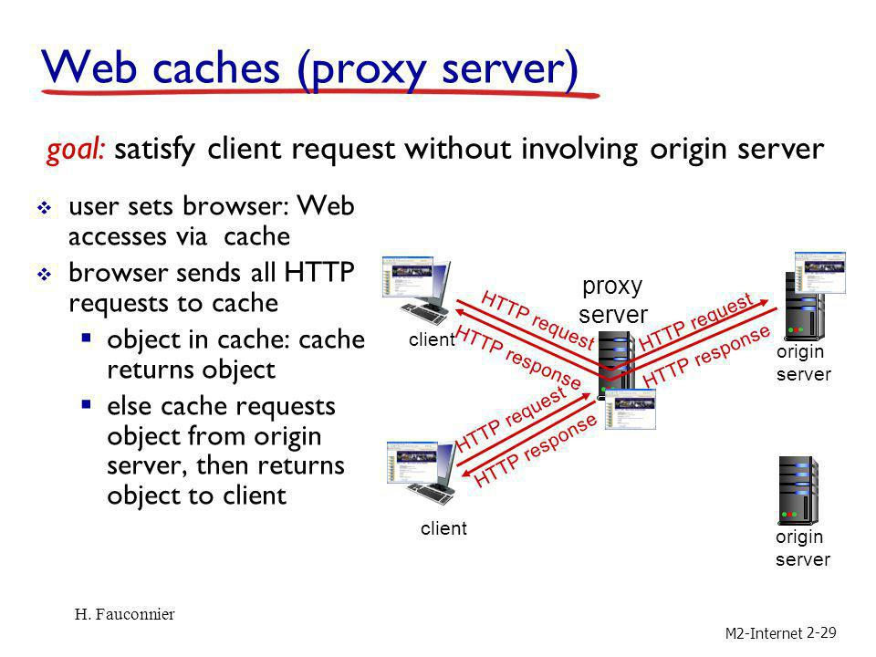 M2-Internet 2-29 Web caches (proxy server) user sets browser: Web accesses via cache browser sends all HTTP requests to cache object in cache: cache r