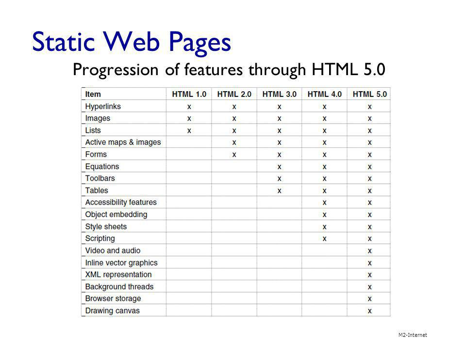 Static Web Pages M2-Internet Progression of features through HTML 5.0