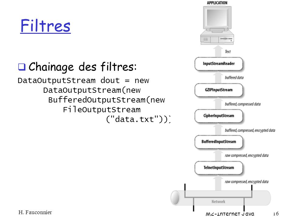 Filtres Chainage des filtres: DataOutputStream dout = new DataOutputStream(new BufferedOutputStream(new FileOutputStream ( data.txt ))); H.